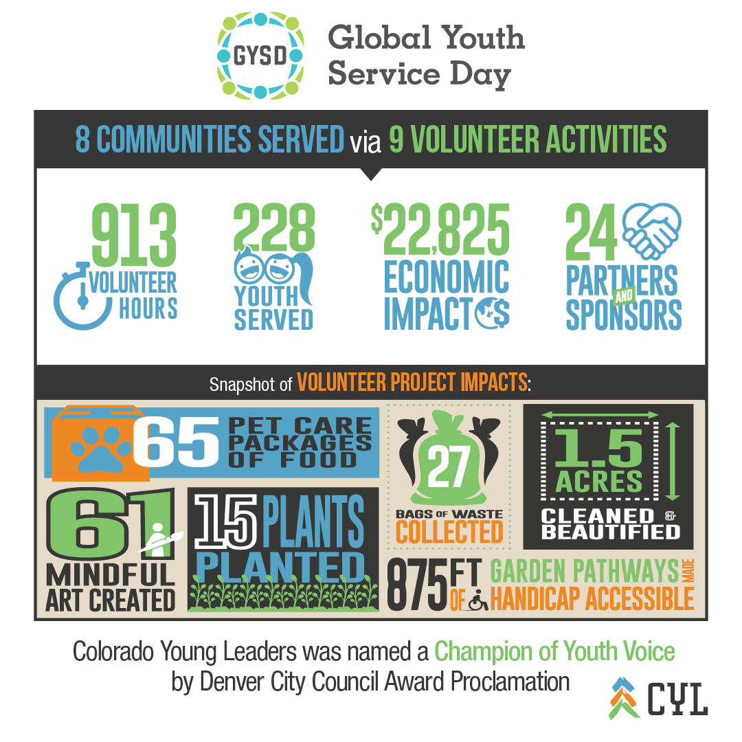 CYL Global Youth Service Day